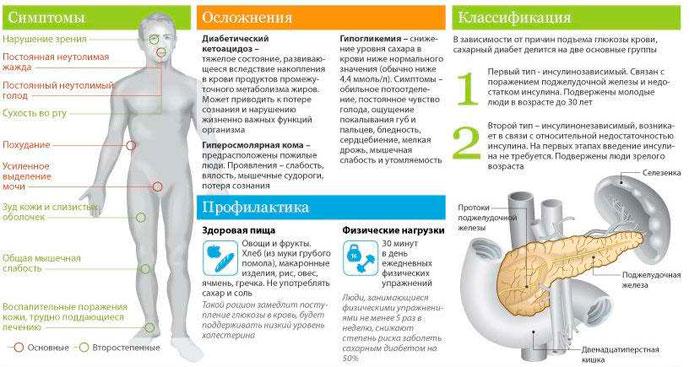 Симптомы, осложнения, классификация диабета
