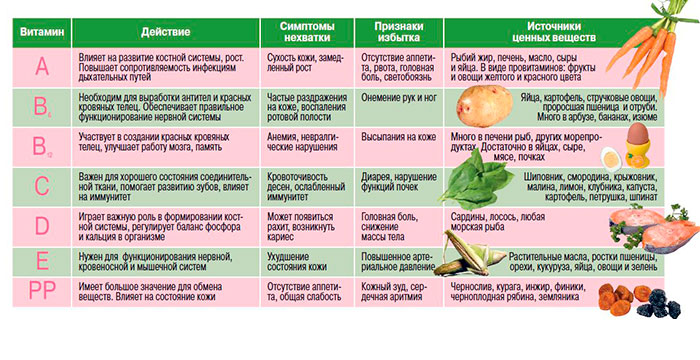 Витамины и полезные вещества в продуктах