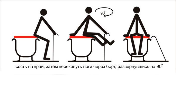 Инструкция - как правильно пожилому человеку садится в ванную