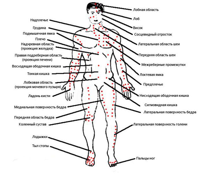Точки воздействия на теле