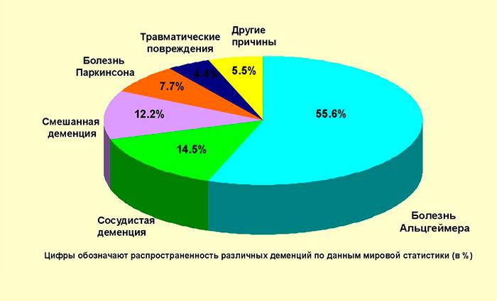 Распостраненность различных видов деменций по данным ВОЗ