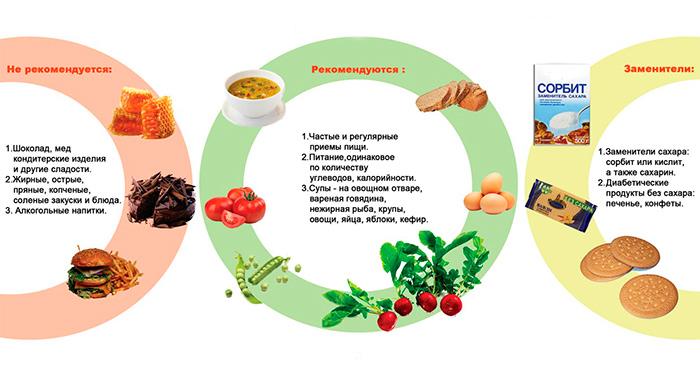 Принципы питания при сахарном диабете